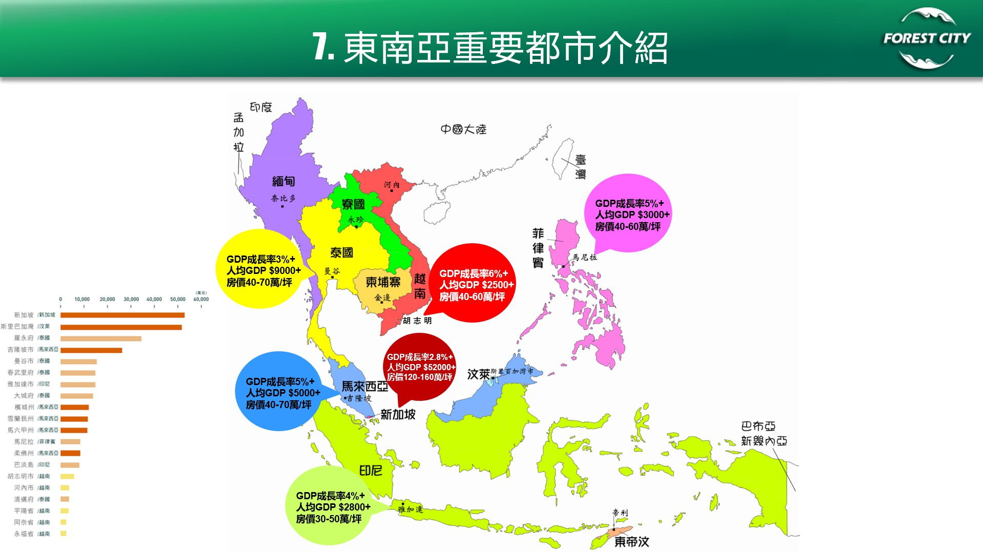 海外房地產投資-該投資東南亞房地產嗎?東南亞房地產投資趨勢分析 @東南亞投資報告