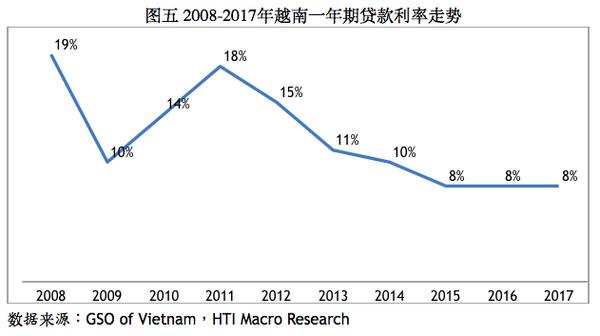 越南房地產投資法規 越南買房