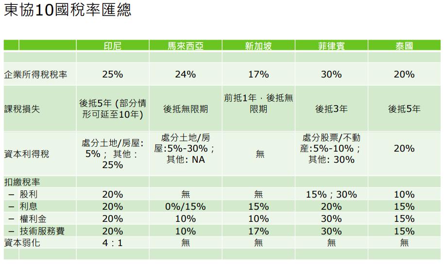 新加坡股市開戶總整理-新加坡股市法規 開戶方式 交易制度懶人包 2 @東南亞投資報告