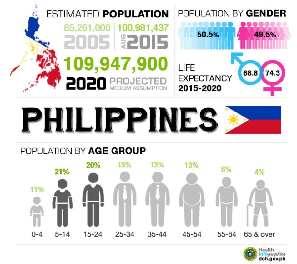 你該投資菲律賓房地產嗎?菲律賓房地產投資趨勢分析 上 @東南亞投資報告