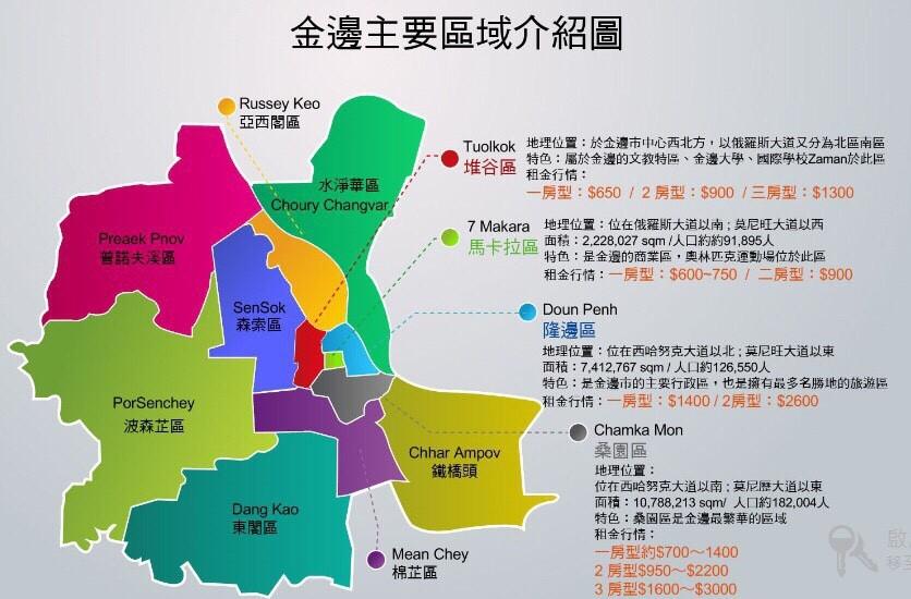 2019 精明投資柬埔寨房地產-金邊市區域投資指標分析總整理 @東南亞投資報告