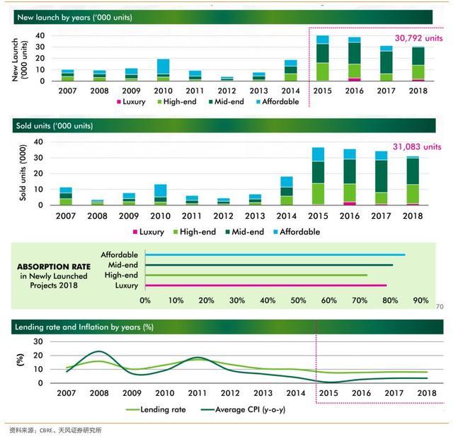 2020 越南房地產投資市場展望 越南房地產投資趨勢分析 @東南亞投資報告