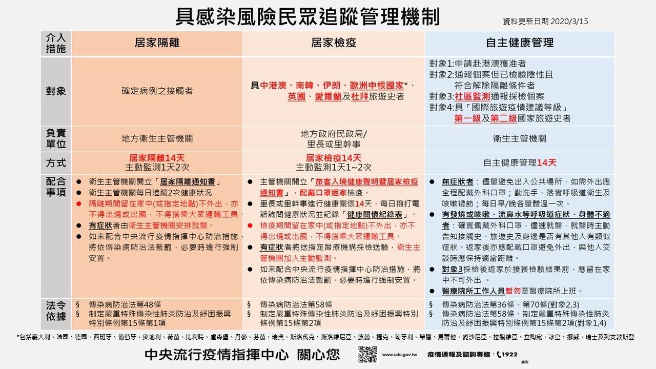 境外感染防疫列車失速中,對抗武漢肺炎,你準備好了嗎? @東南亞投資報告